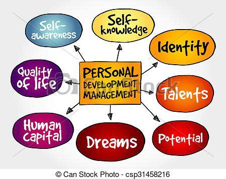 Business plan and development